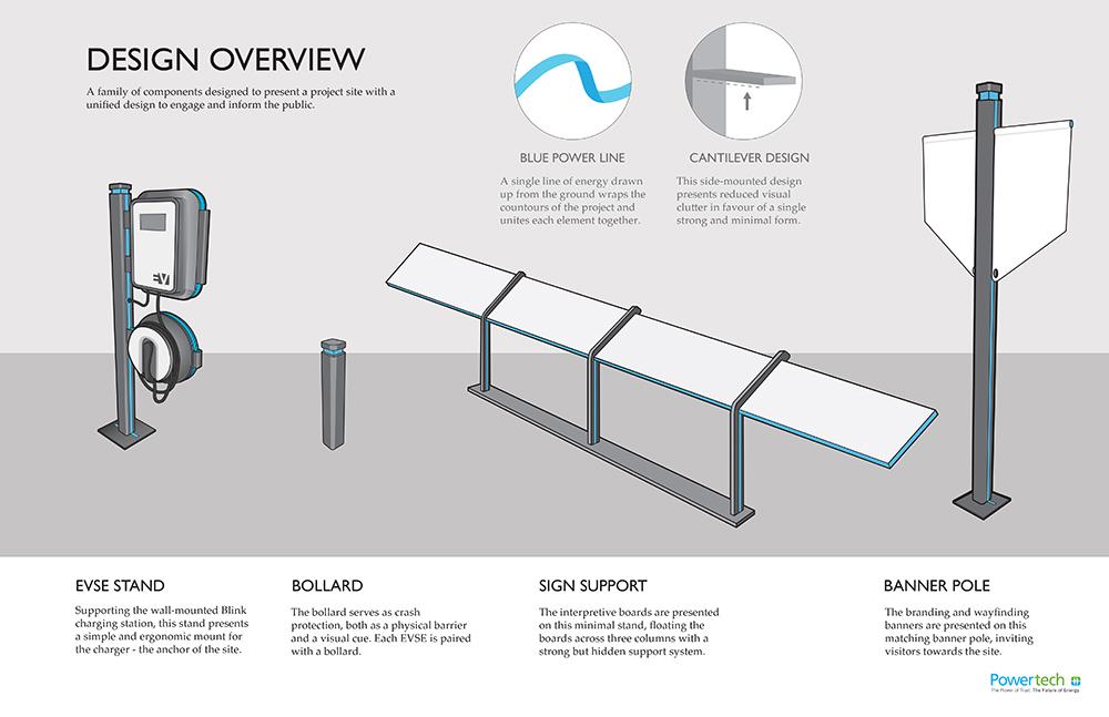 Electric Vehicle Charging | EVSE | Design Details